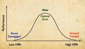 Bell Curve Flow