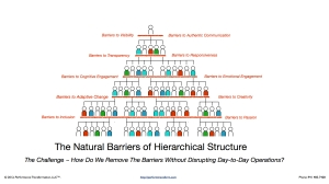 Barriers of Hierarchy.001
