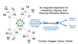 Collaborize Open Network Slide